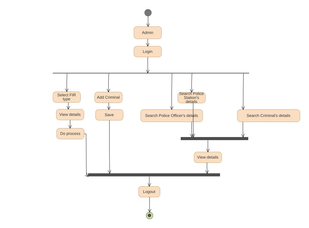 Crime Uml Diagram Crime Uml Example Uml Crime Online Diagram Example