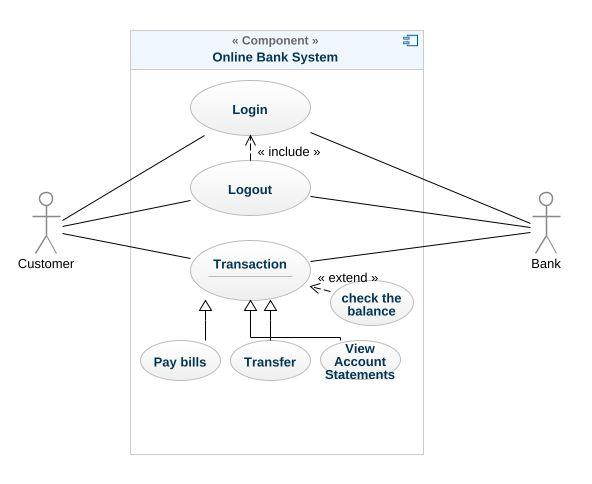 Online Banking System Uml Diagram Online Banking System Uml