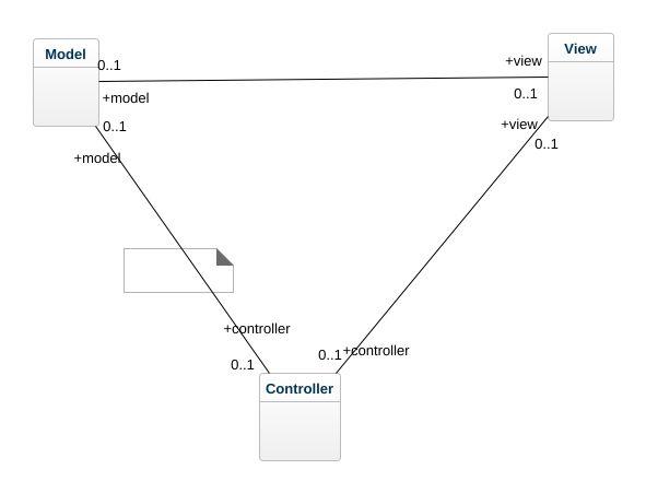 Mvc Uml Diagram Mvc Uml Example Uml Mvc Online Diagram Example
