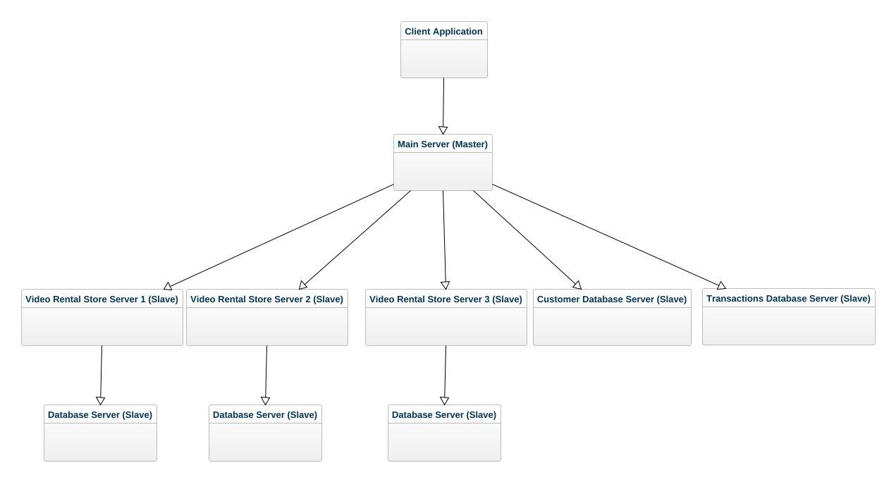 Video rental system uml diagram video rental system uml example video rental system ccuart Image collections