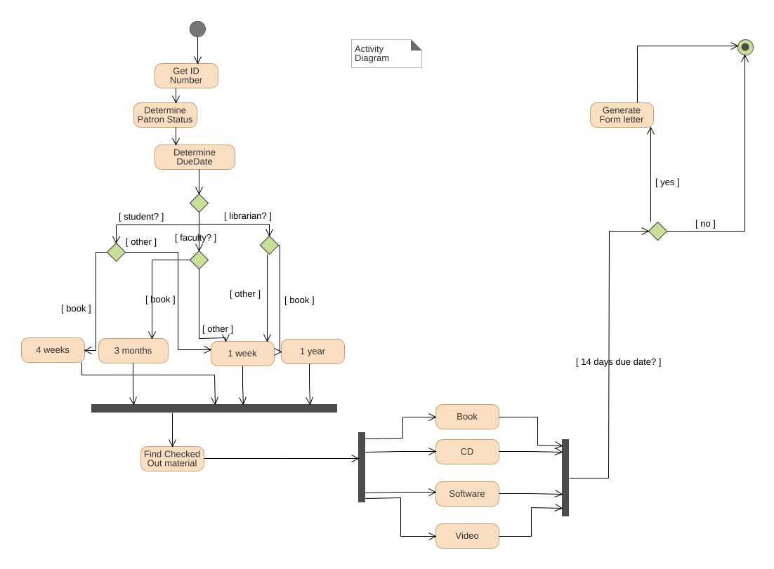 Library management system activity diagram uml diagram library jpeg png svg activitydiagram class diagram ccuart Gallery