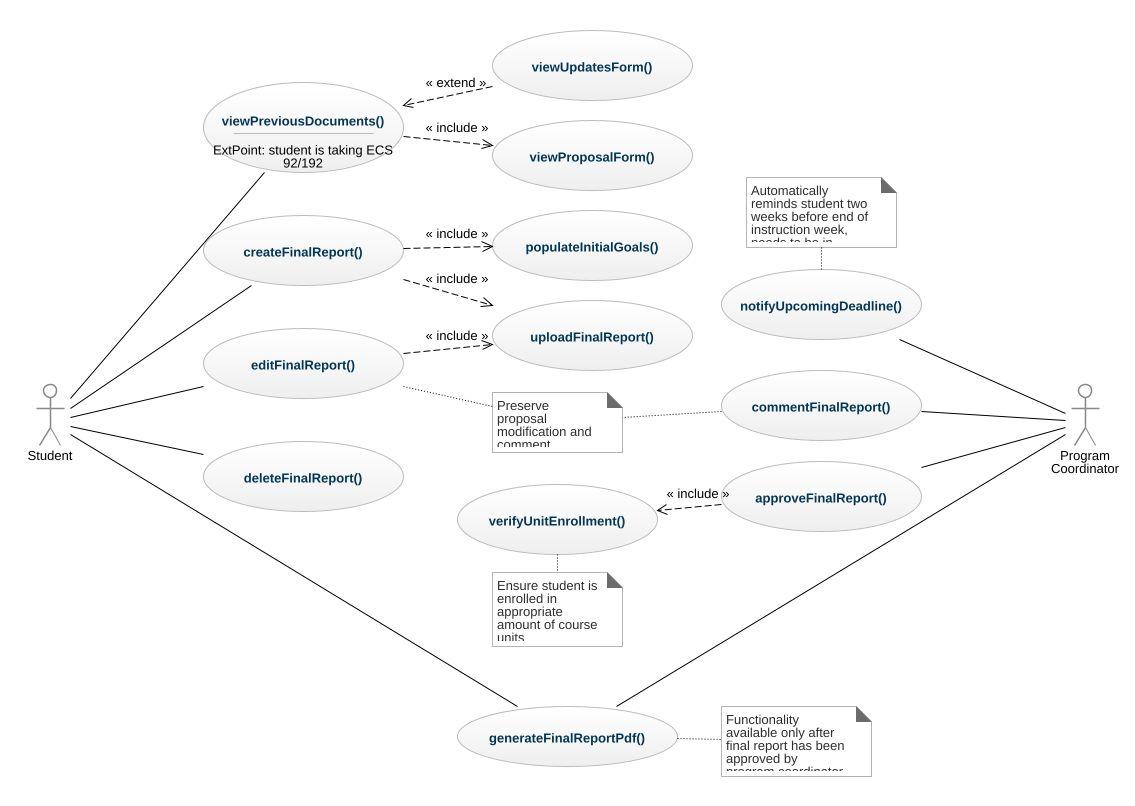 Report website final report use case uml diagram report website jpeg png svg usecase diagram ccuart Gallery