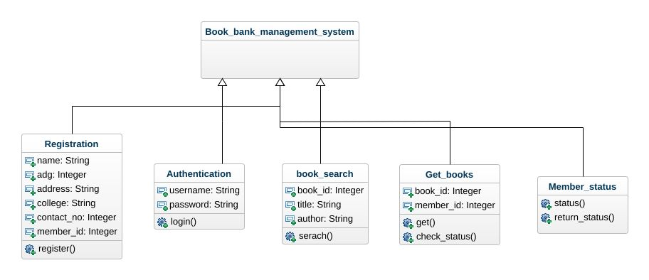 Book bank uml diagram book bank uml example uml book bank online book bank ccuart Choice Image