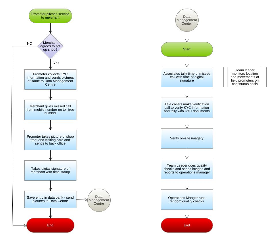 Merchant acquisition paytm www aegimarks com flowchart diagram jpeg png svg flowchart diagram pooptronica Images