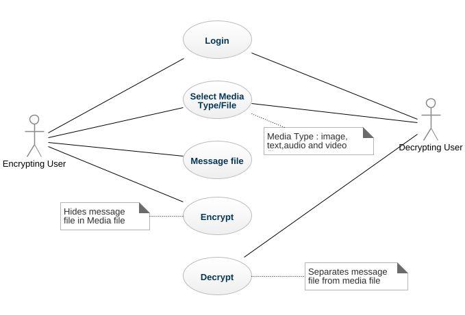 Steganography uml diagram steganography uml example uml steganography ccuart Image collections