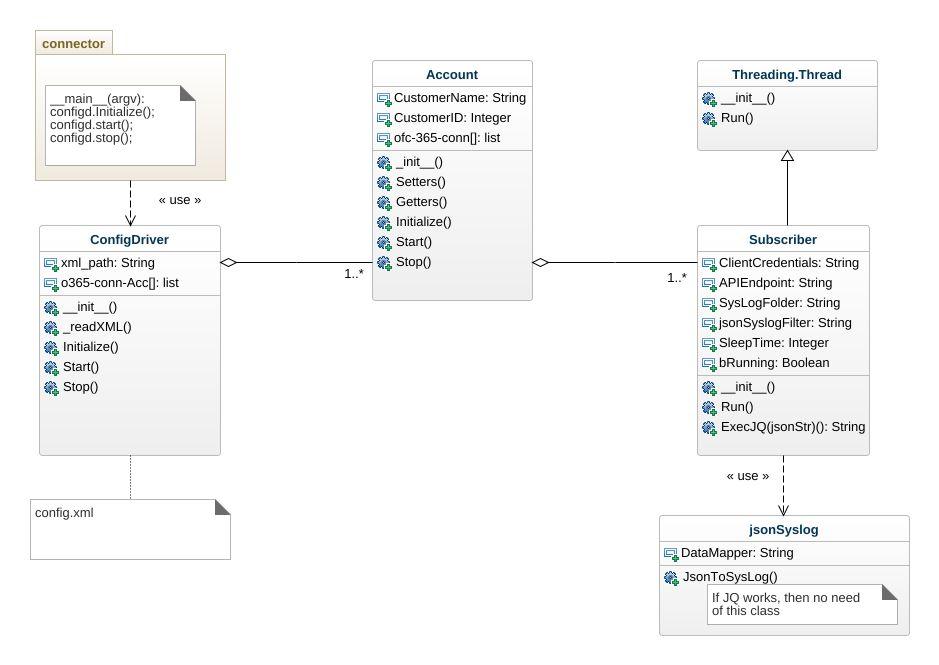 Test UML Diagram - Test UML Example - UML Test Online