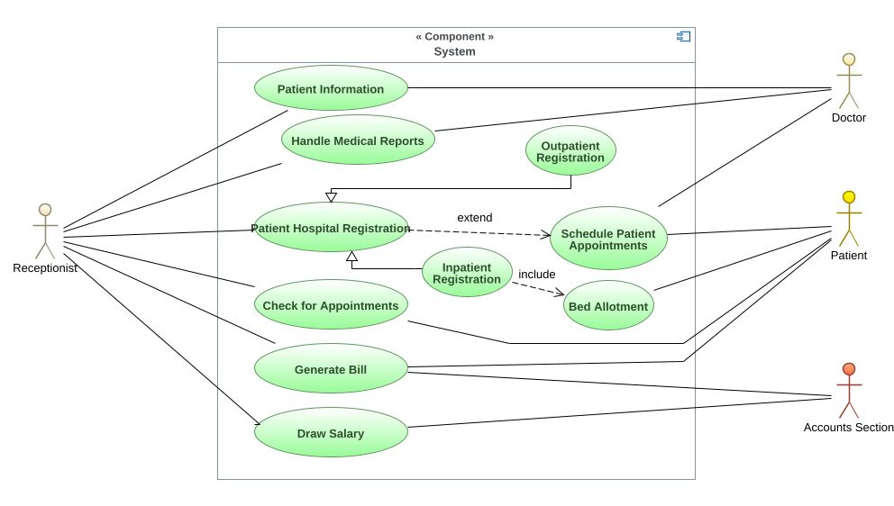 Hospital Management Use Case UML Diagram - Hospital Management Use