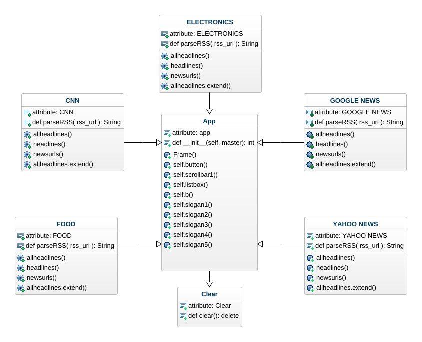 Python uml diagram python uml example uml python online diagram jpeg png svg class diagram ccuart Gallery