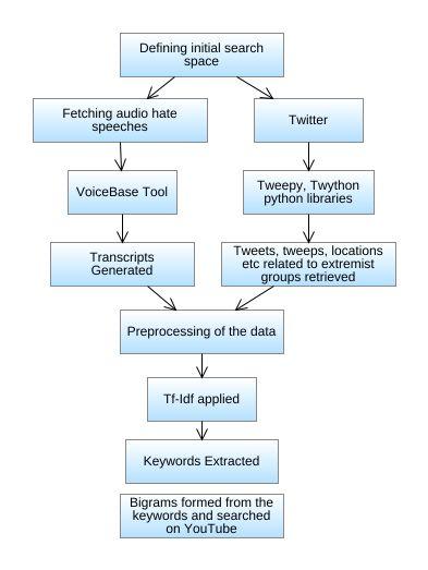 Major Flowchart Diagram - Major Flowchart Example - Flowchart major
