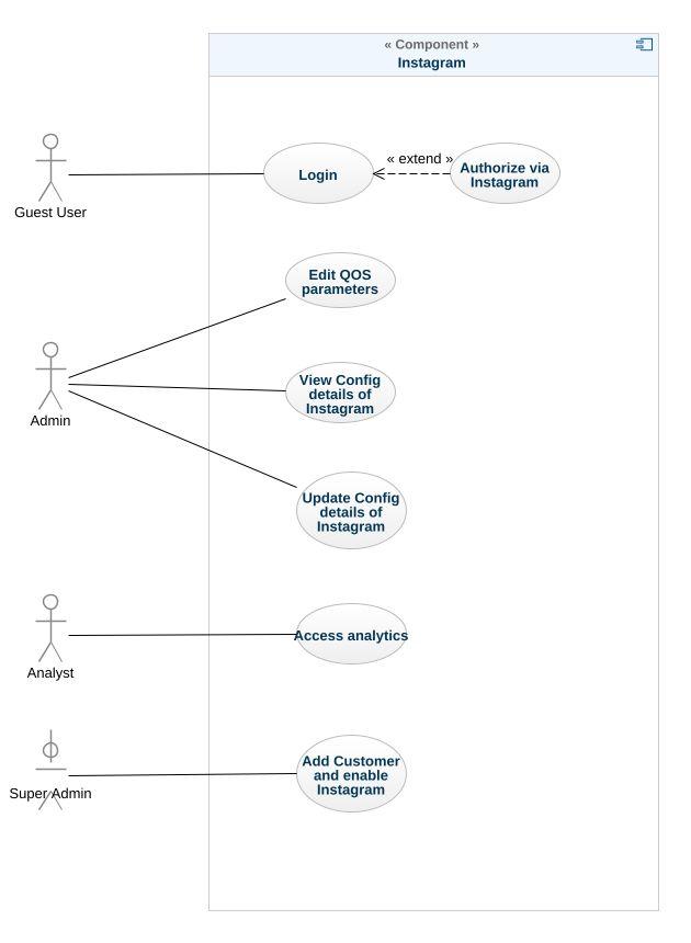 Instagram uml diagram instagram uml example uml instagram online uml model tree ccuart Image collections
