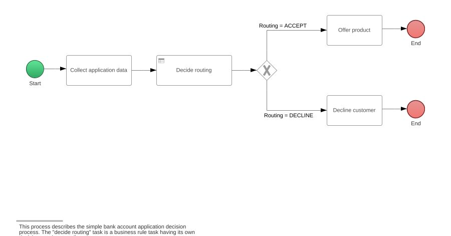Simple bank account decision models bpmn2 diagram simple bank jpeg png svg bpmn process rules diagram ccuart Choice Image