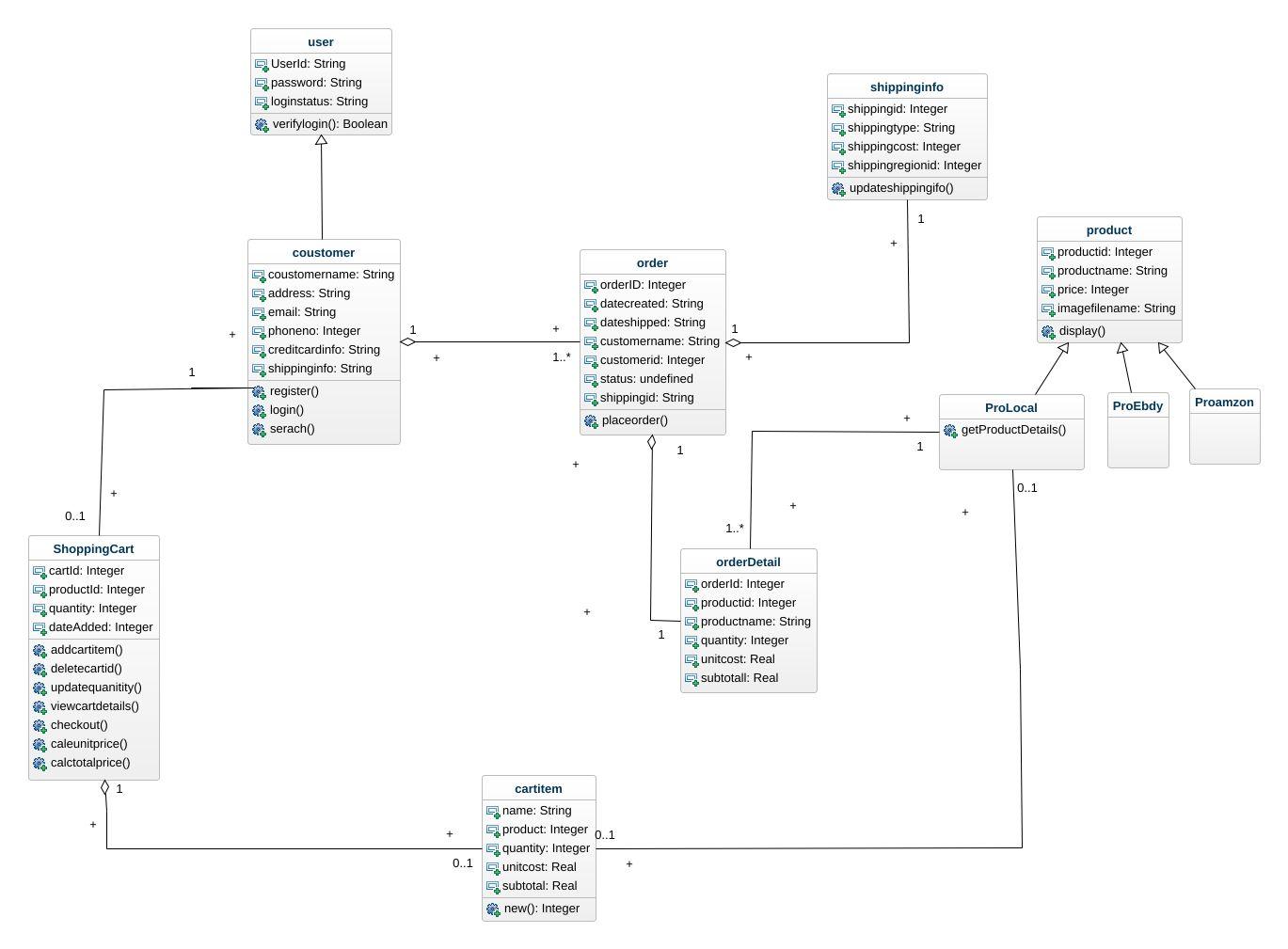 Online Shop Class Diagram Uml Diagram Online Shop Class Diagram