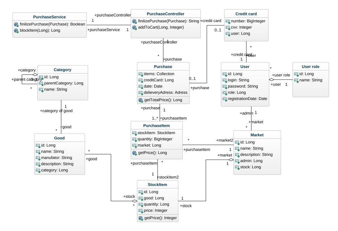 Amazon uml diagram amazon uml example uml amazon online diagram uml model tree ccuart Gallery