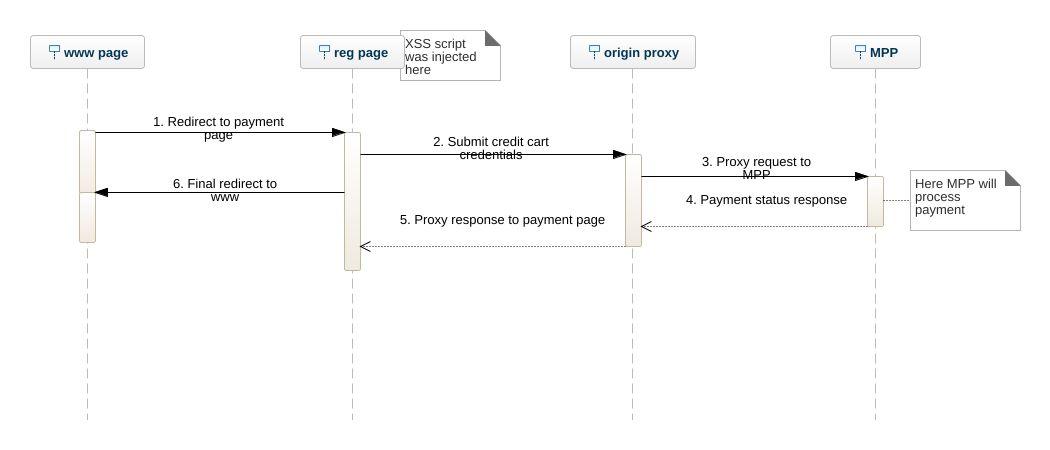 Xss attack UML Diagram - Xss attack UML Example - UML xss attack