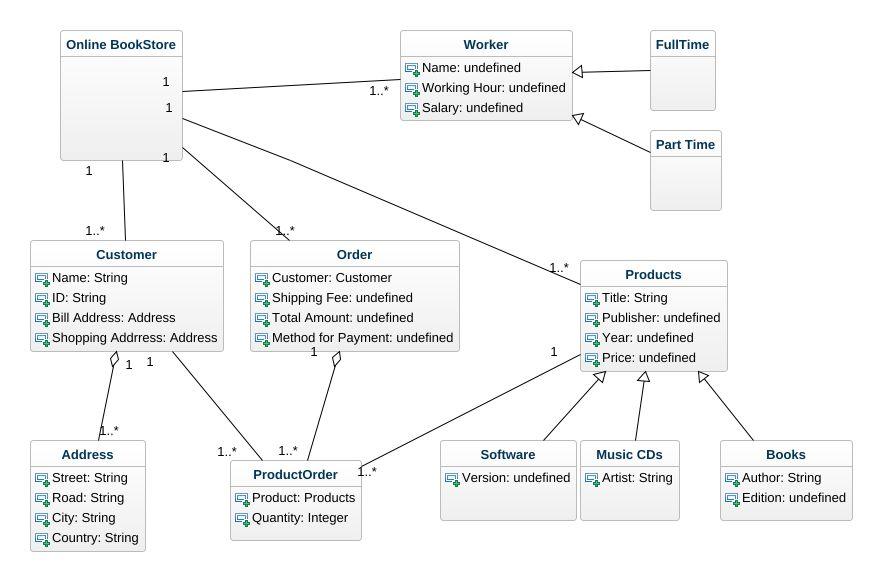 Diagramy Uml Online