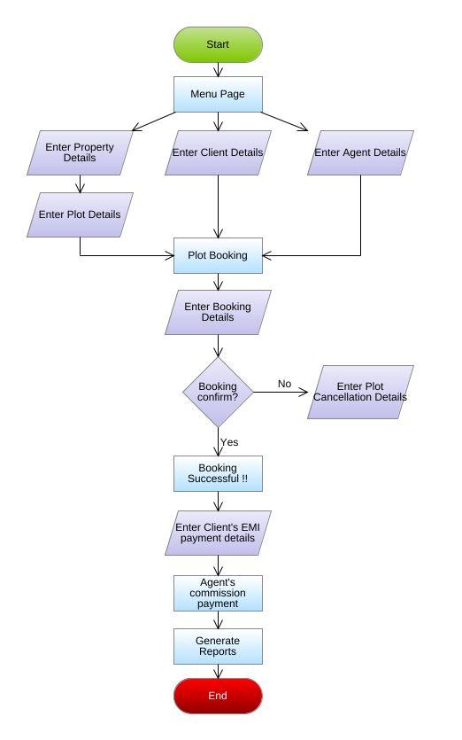 Lms booking flowchart flowchart diagram lms booking flowchart jpeg png svg flowchart diagram ccuart Gallery