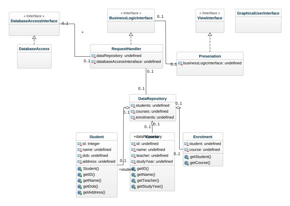 University app uml diagram university app uml example uml jpeg png svg class diagram ccuart Choice Image
