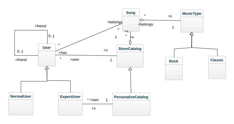 Music store uml diagram music store uml example uml music store jpeg png svg musicstore diag ccuart Images
