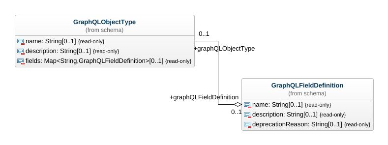 Graphql UML Diagram - Graphql UML Example - UML graphql Online