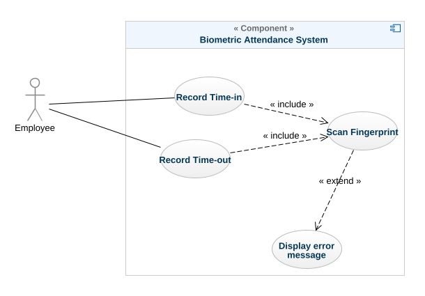 Biometric attendance system uml diagram biometric attendance uml model tree ccuart Image collections