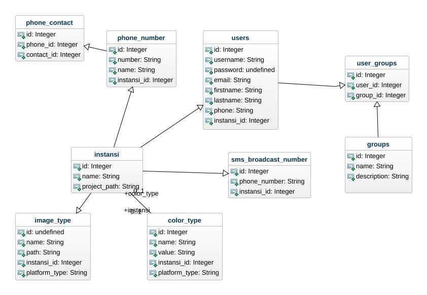 Telegram UML Diagram - Telegram UML Example - UML telegram Online