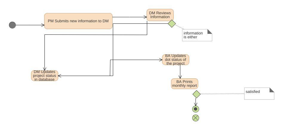 Project Status Updates Uml Diagram Project Status Updates Uml