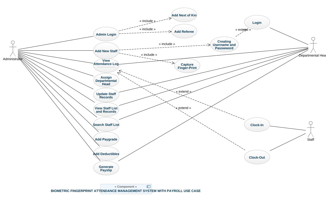 Attendance management system uml diagram attendance management attendance management system ccuart Image collections