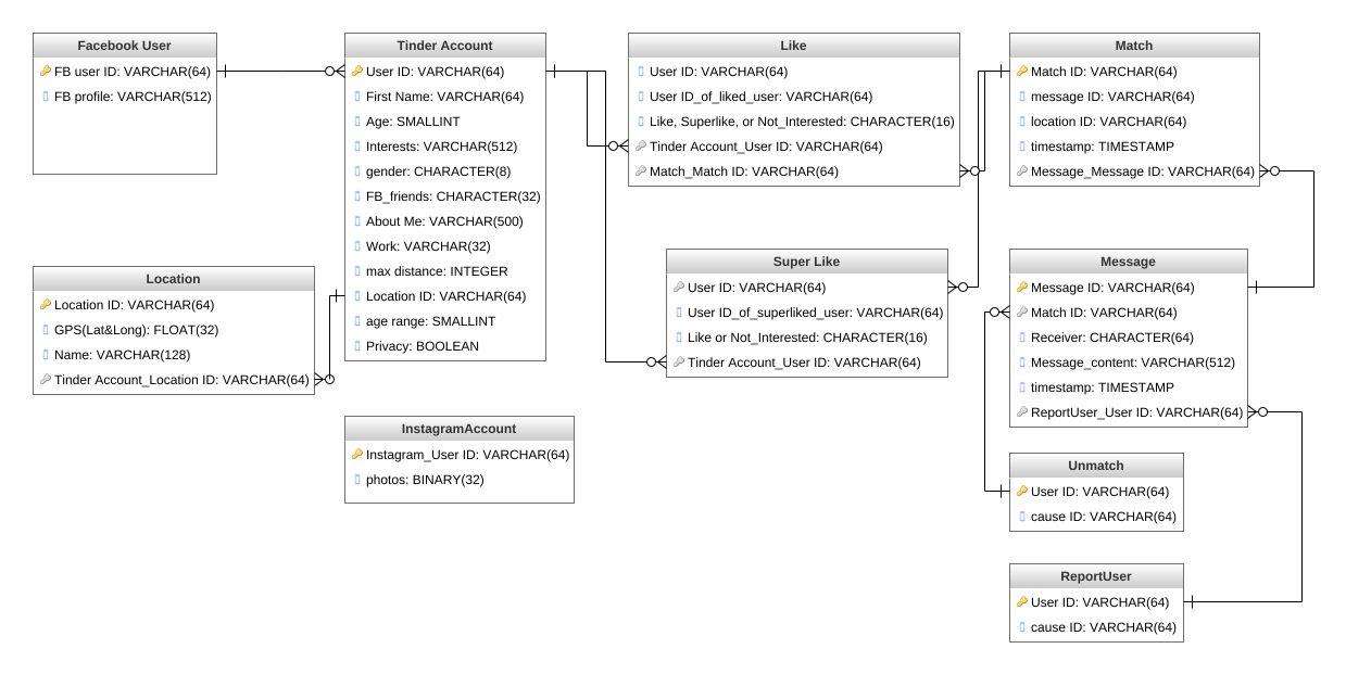 Tinder database architecture