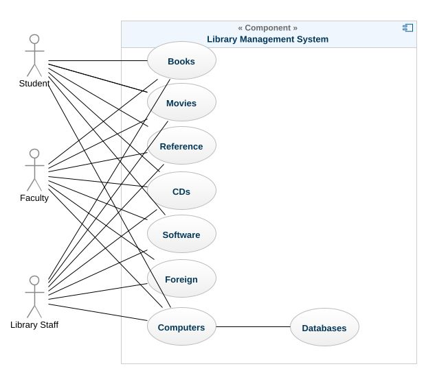 Library management system use case uml diagram library management uml model tree ccuart Choice Image