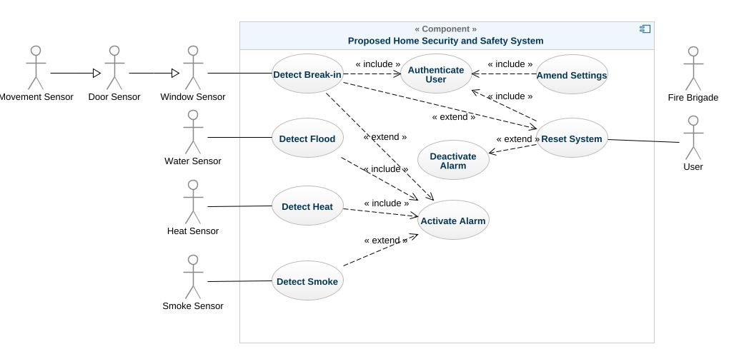 Home Security System Use Case Diagram
