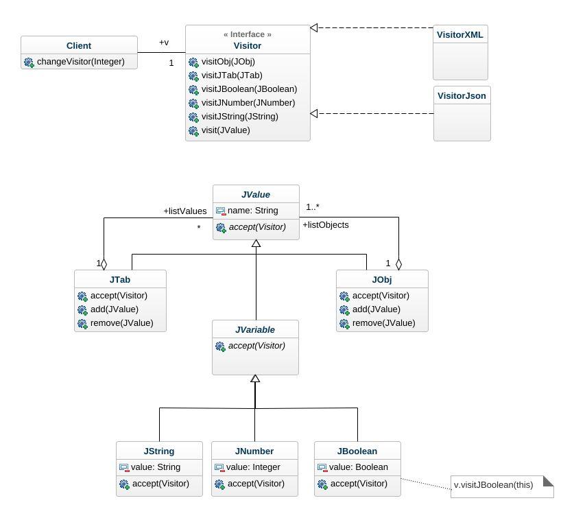 Json UML Diagram - Json UML Example - UML Json Online Diagram Example
