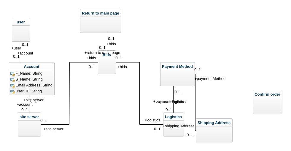 Auction site class diagram uml diagram auction site class diagram jpeg png svg class diagram ccuart Gallery