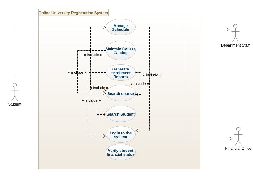 Online University Registration System Uml Diagram Online