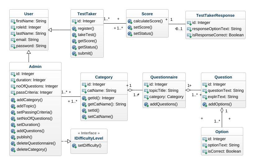 Quiz Application UML UML Diagram - Quiz Application UML UML Example