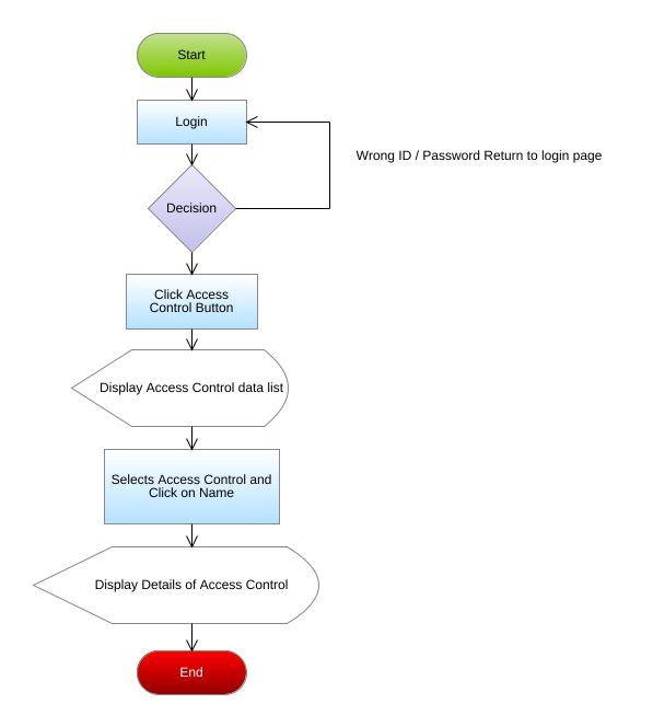 View Access Control Flowchart Diagram - View Access Control