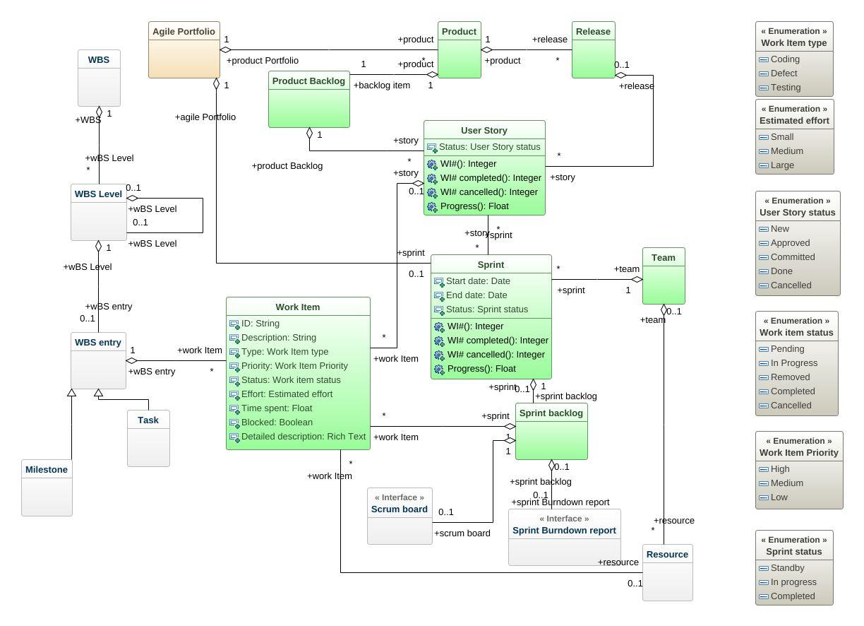 Waterfall vs scrum uml diagram waterfall vs scrum uml example jpeg png svg class diagram ccuart Image collections