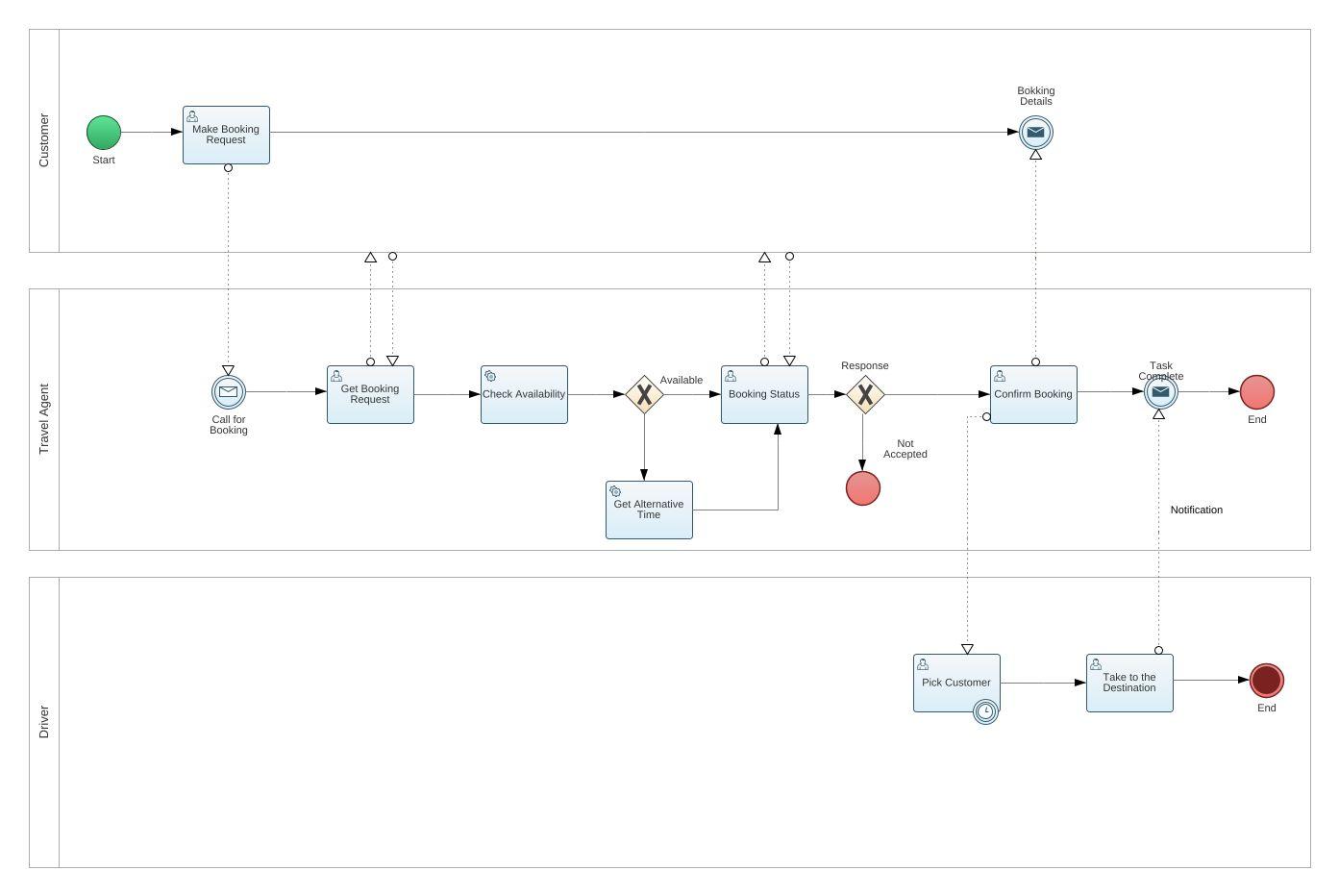 Cab booking bpmn2 diagram cab booking bpmn2 example bpmn2 cab jpeg png svg collaboration diagram pooptronica Choice Image