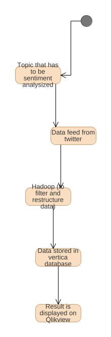 Sentiment analysis uml diagram sentiment analysis uml example sentiment analysis ccuart Image collections