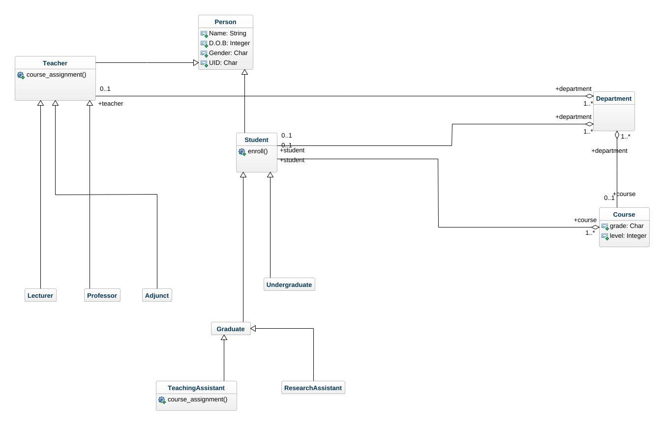 University administrative system uml diagram university jpeg png svg class diagram ccuart Choice Image