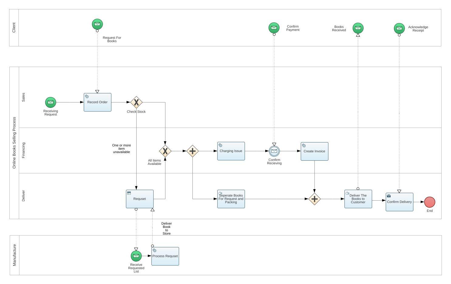 online bpmn diagram online bpmn ice hockey dimensions jpegdownloadtrue online bpmn diagram online bpmnhtml bpmn 20 example pizza training - Bpmn 20 Download