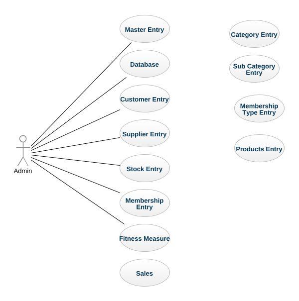 Gym management uml diagram gym management uml example uml gym gym management ccuart Images