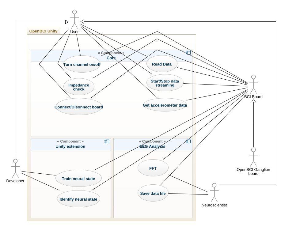 Open BCI Unity UML Diagram - Open BCI Unity UML Example - UML Open