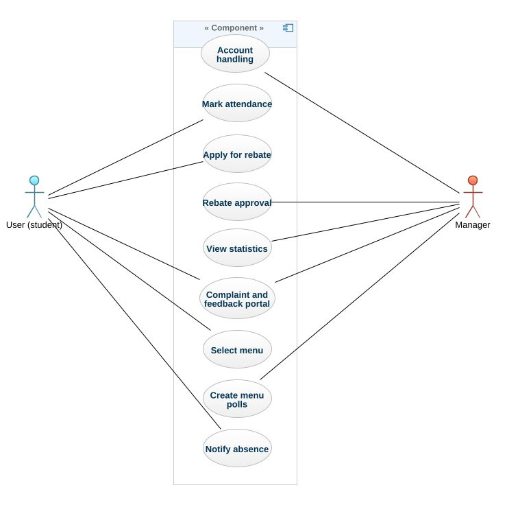 Mess management system uml diagram mess management system uml mess management system ccuart Image collections