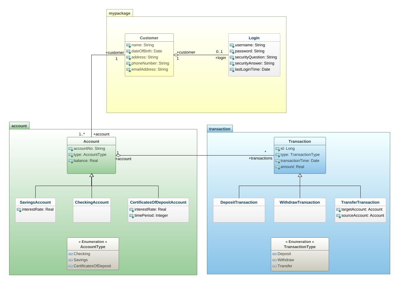 Banking system uml diagram banking system uml example uml banking system ccuart Image collections