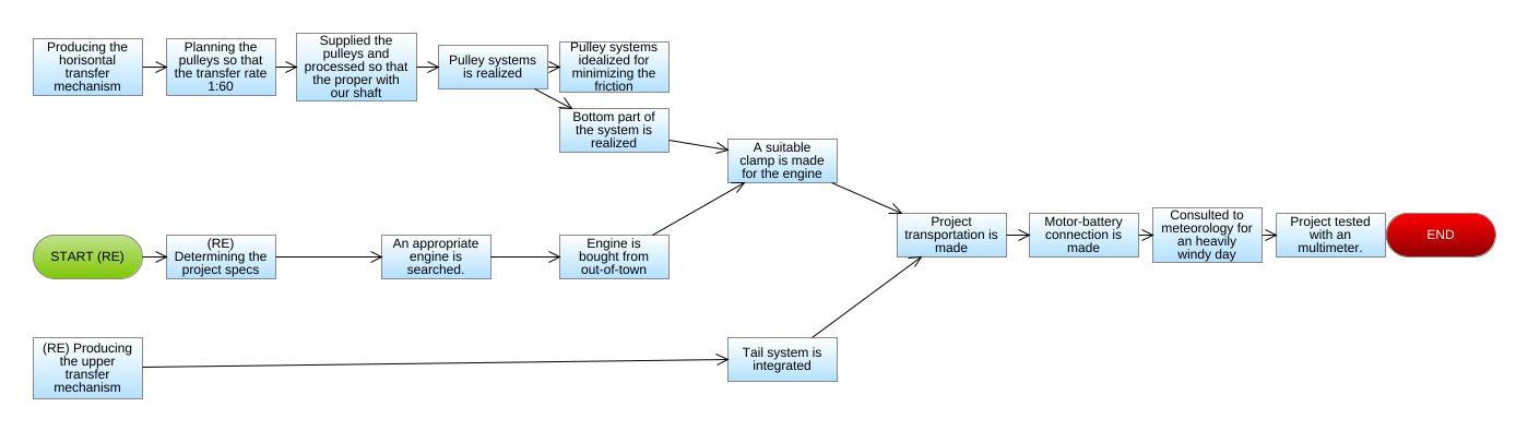 Wind Turbine Flowchart Diagram - Wind Turbine Flowchart Example ...