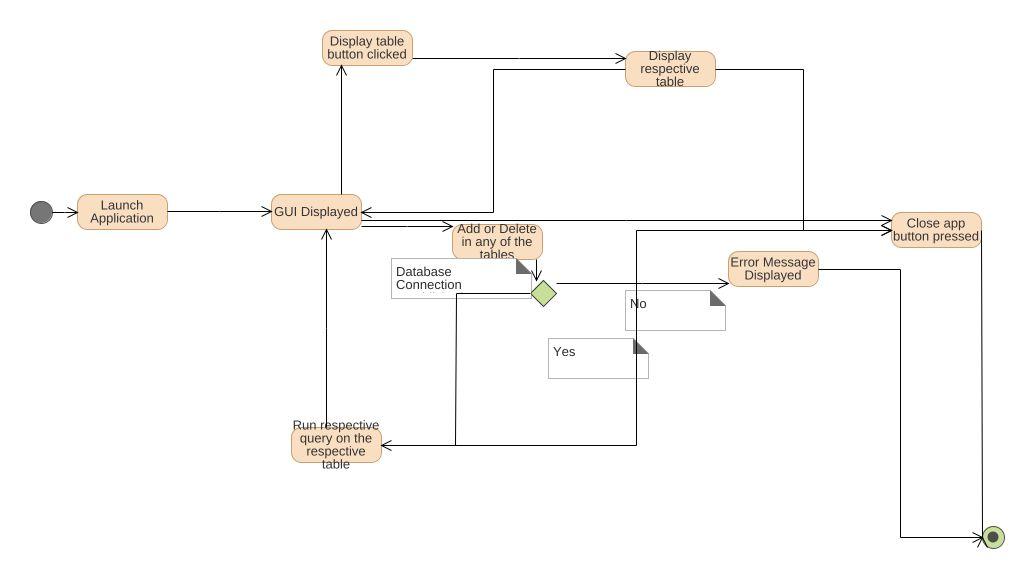 Table Display Diagram - Wiring Schematics