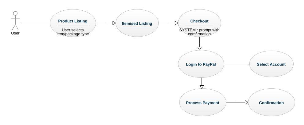Payment gateway uml diagram payment gateway uml example uml payment gateway ccuart Choice Image