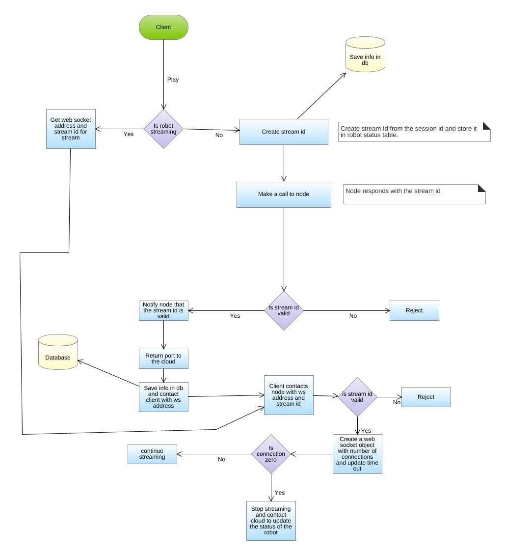 Video server flowchart diagram video server flowchart example jpeg png svg video streaming ccuart Choice Image