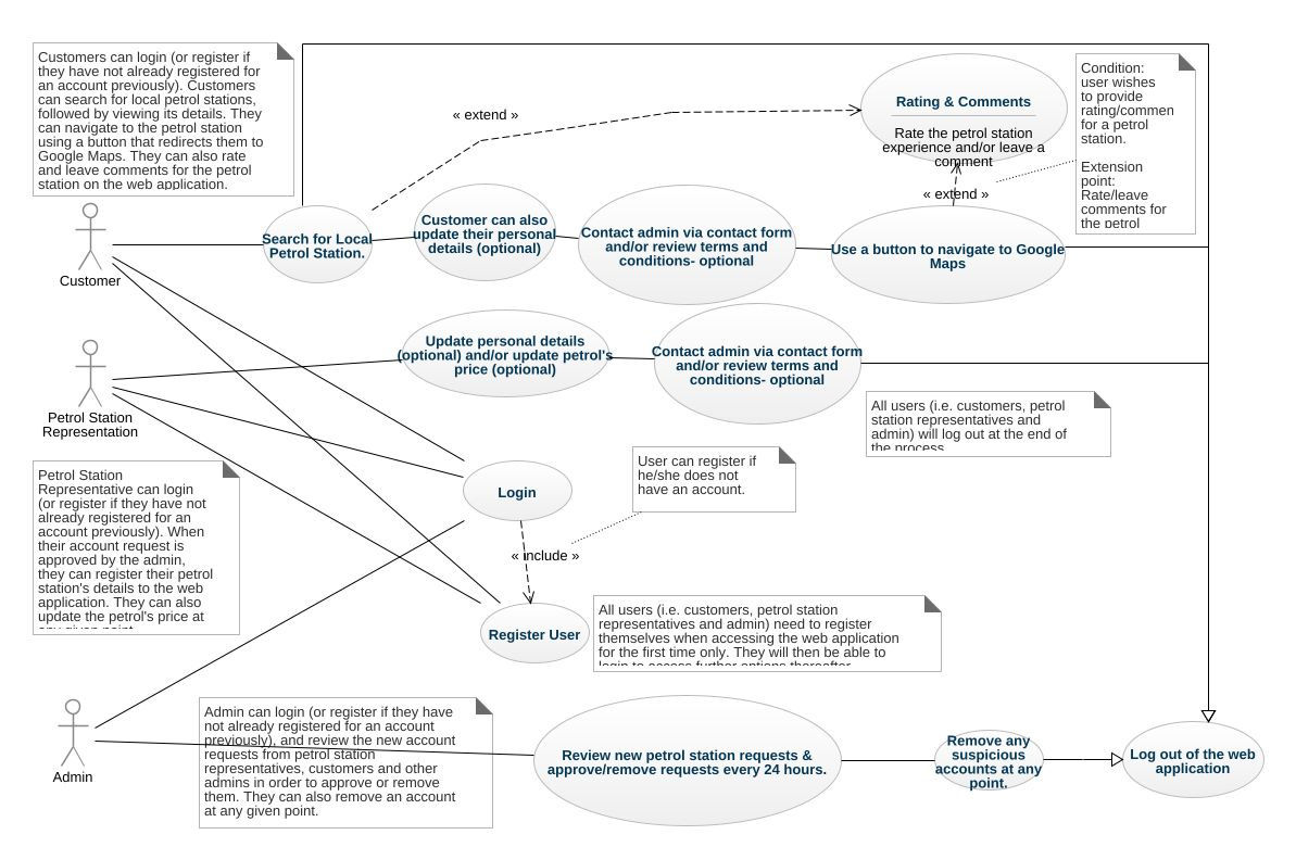 Zain uml diagram zain uml example uml zain online diagram example jpeg png svg usecase diagram ccuart Image collections