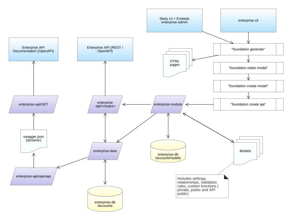 Enterprise Flowchart Diagram - Enterprise Flowchart Example